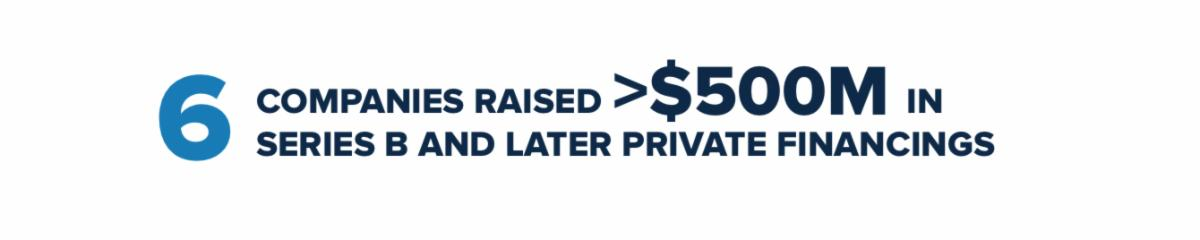6 Companies Raised >$500M in Series B and Later Private Financings