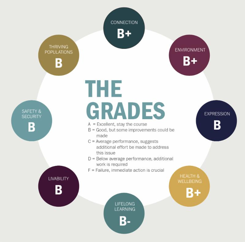 2018 Vital Signs Grades