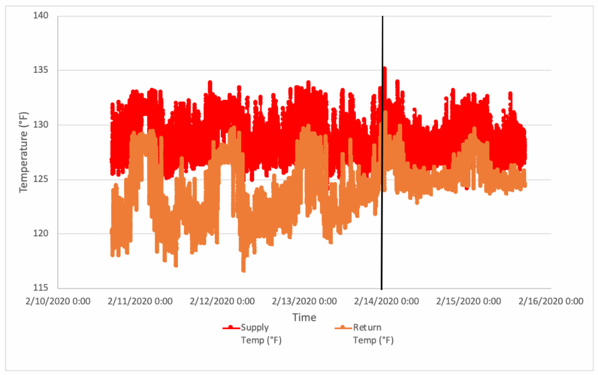 Methodology Temperature Logger Pre and Post