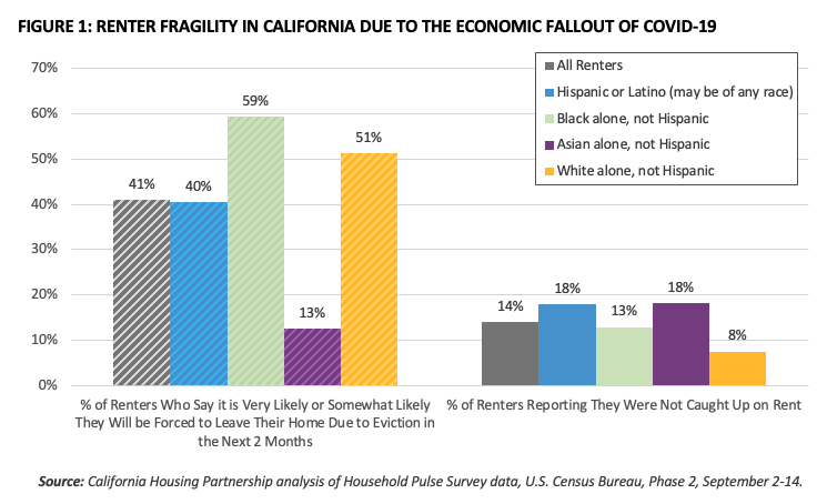 Renter Fragility in California