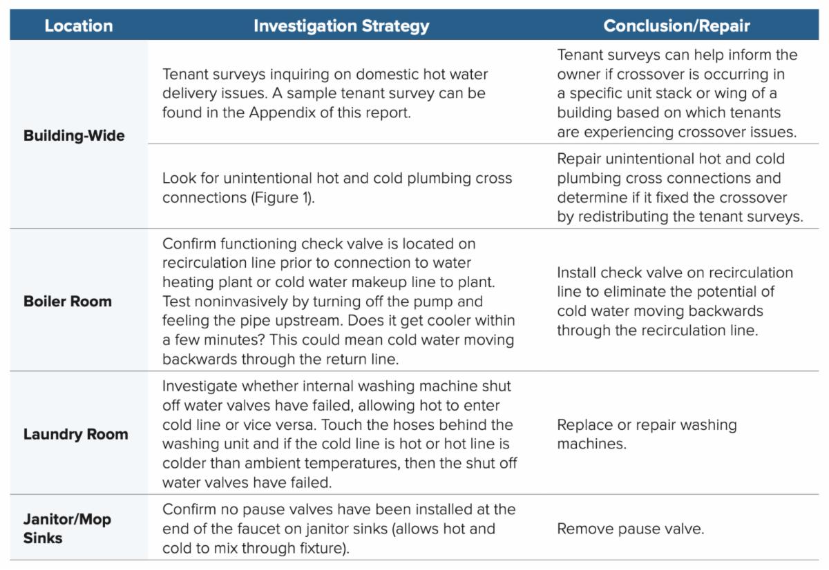 Investigation and Repair Strategies
