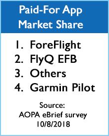 EFB Marketshare