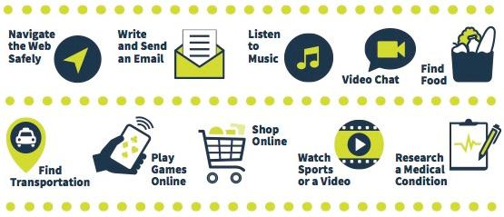 icons of things you can do on-line