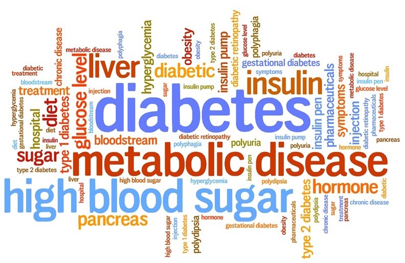 word cloud about diabetes