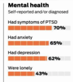 graphic of mental health impact of HIV on those aging