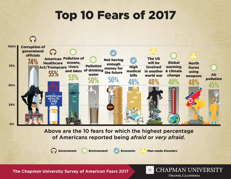 graphic of Top 10 fears