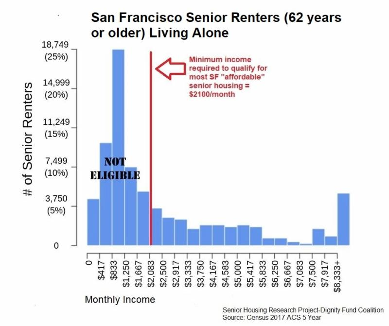 chart showing how low income seniors can_t access affordable housing