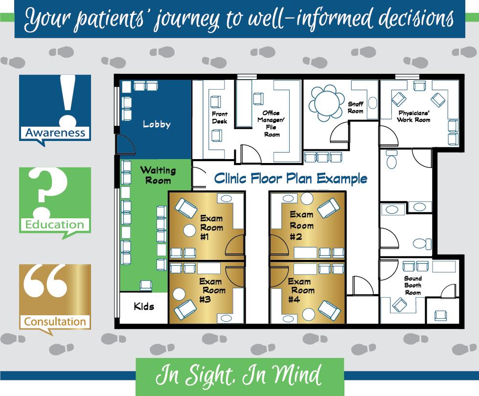 Your patients journey