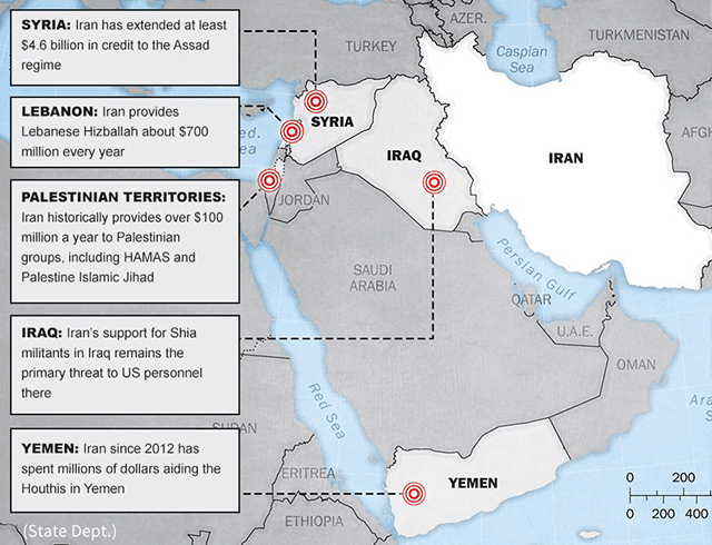 Iran's support for regional partners and proxies.
