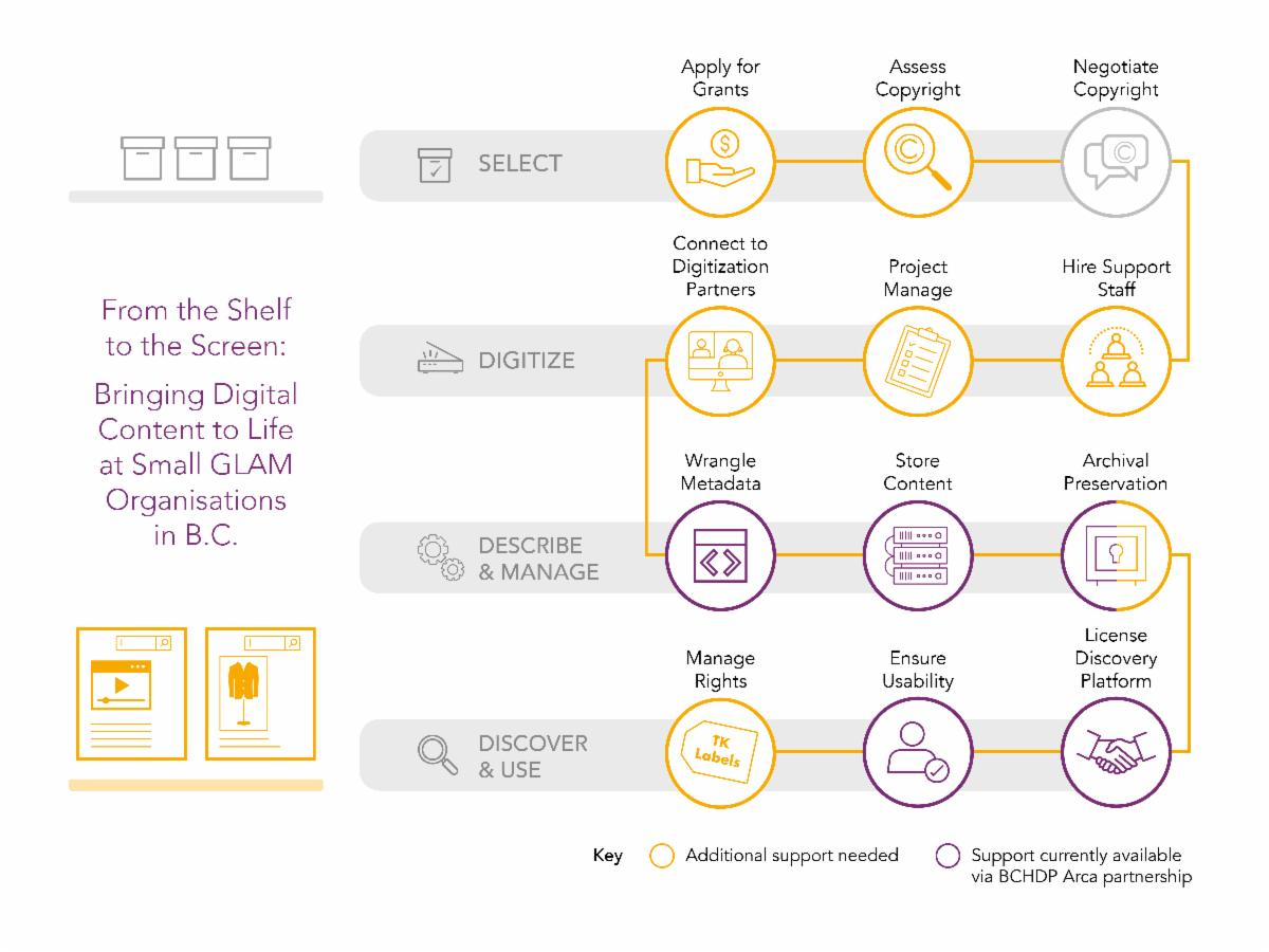 Infographic that displays the stages of tasks required to digitize a physical item so that it is discoverable online.