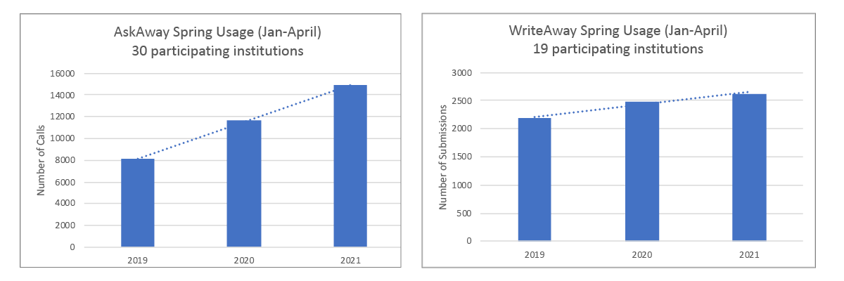 Side by side bar charts of AskAway and WriteAway spring usage for three years (2019, 2020, 2021). Both charts show the usage trend (bars) is steadily increasing.