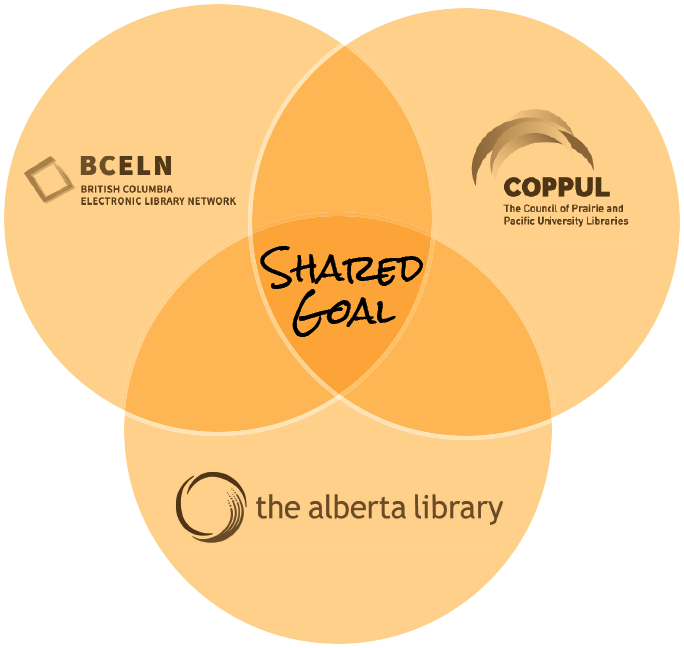 Venn diagram that showes BC ELN_ COPPUL_ and TALL with the overlapping centre labelled _Shared Goal_