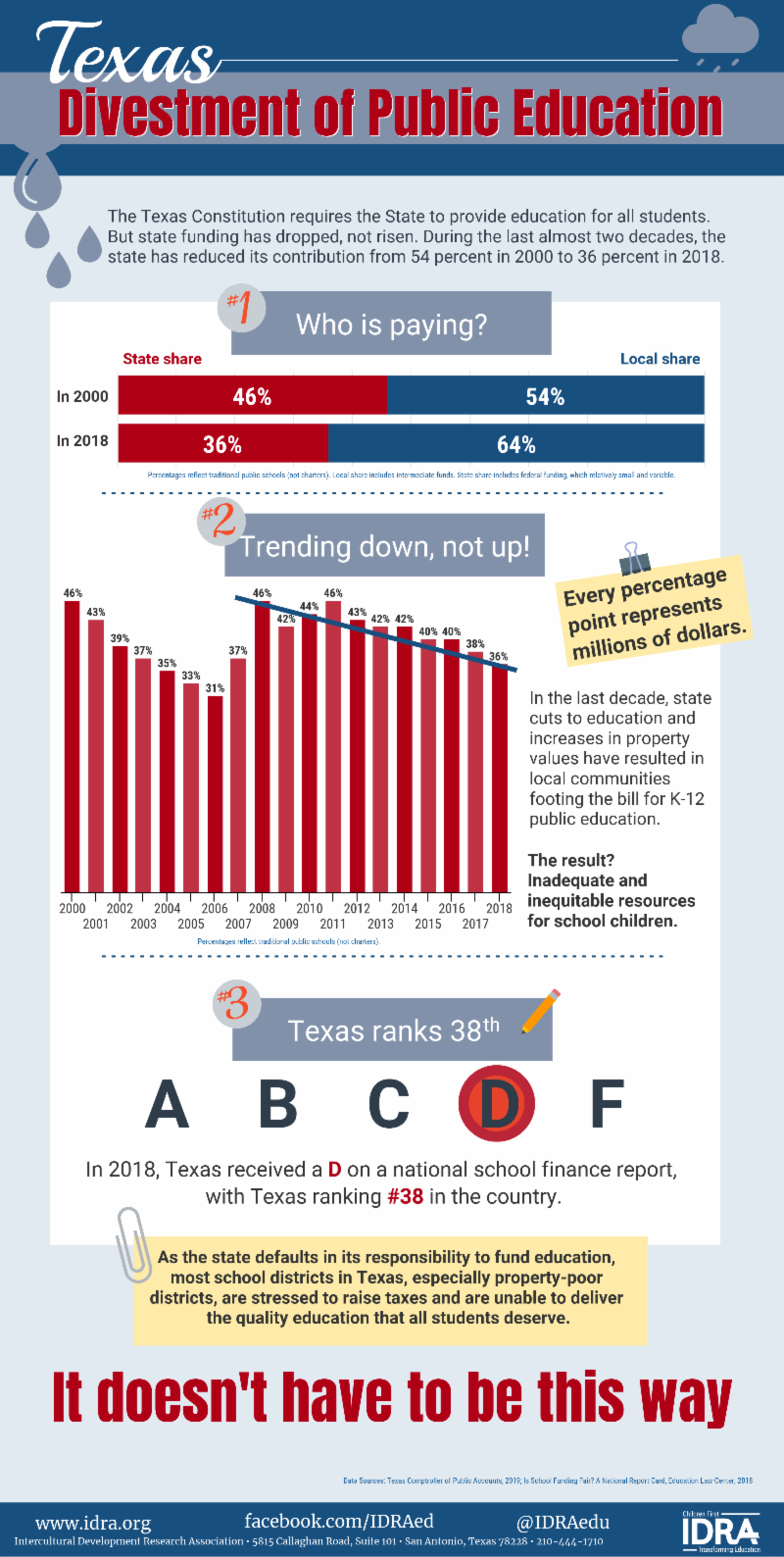 Infographic_ Texas State Divestment of Education