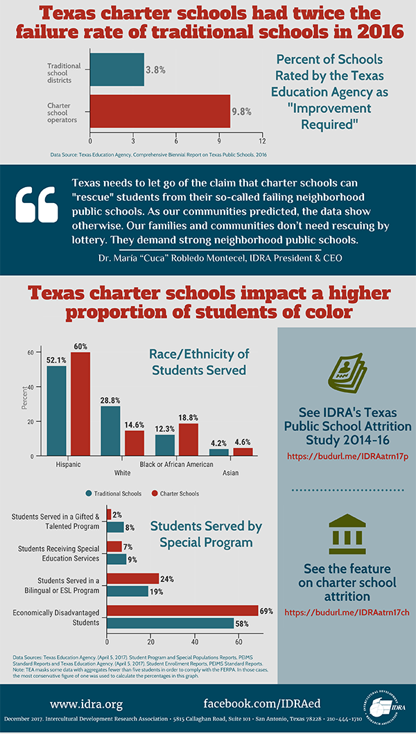 Infographic_ IDRA Charter School Attrition Study - Pomp and Poor Circumstances 2017