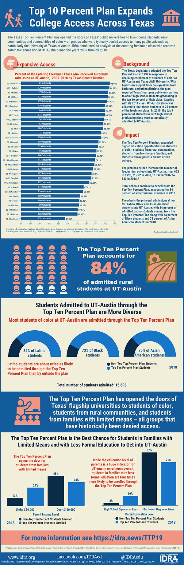 Top Ten Percent Plan infographic