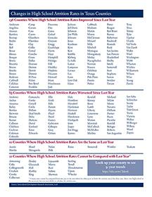 Attrition 2018 county list