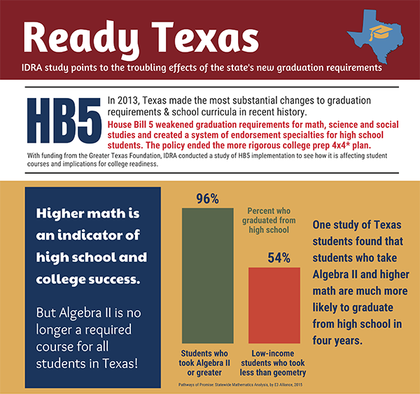 Infographic_ Ready Texas part A