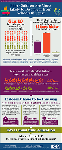 The Attrition Rates for Poor Students