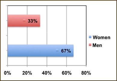 Congregation Gender Gap
