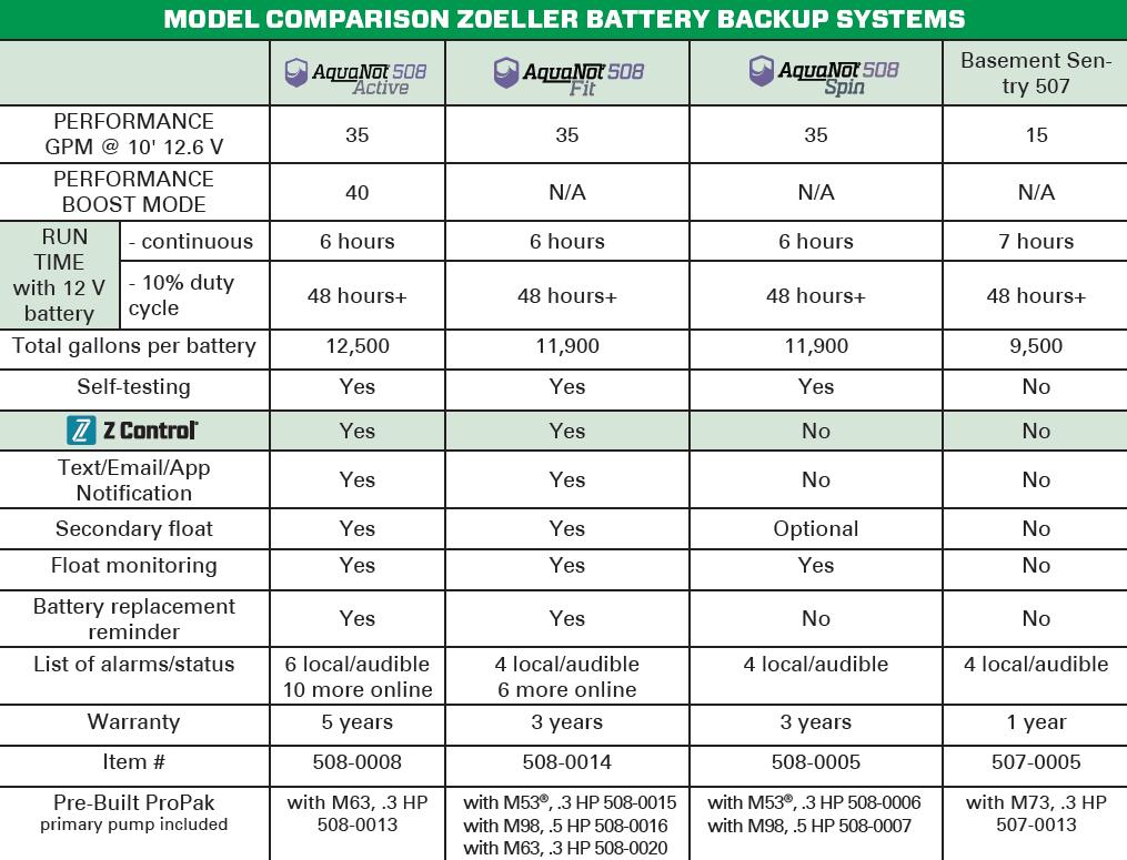 Model Comparison Zoeller Battery Backup Systems
