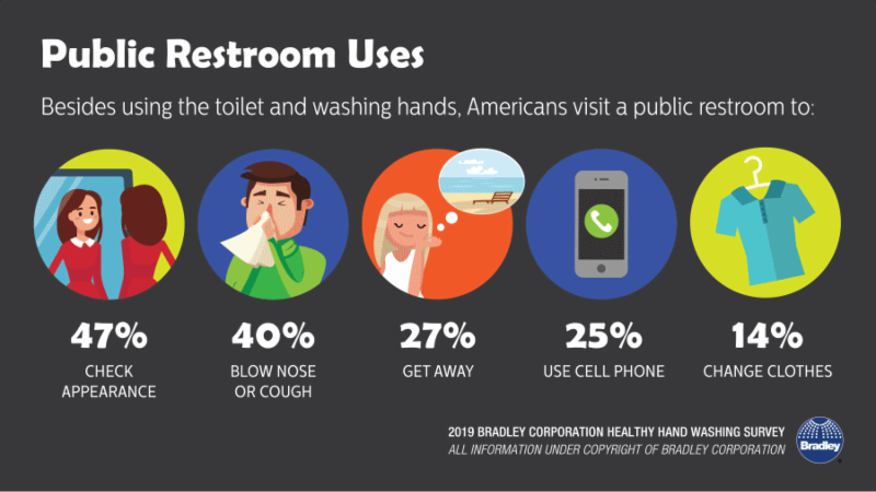 Public Restroom Uses