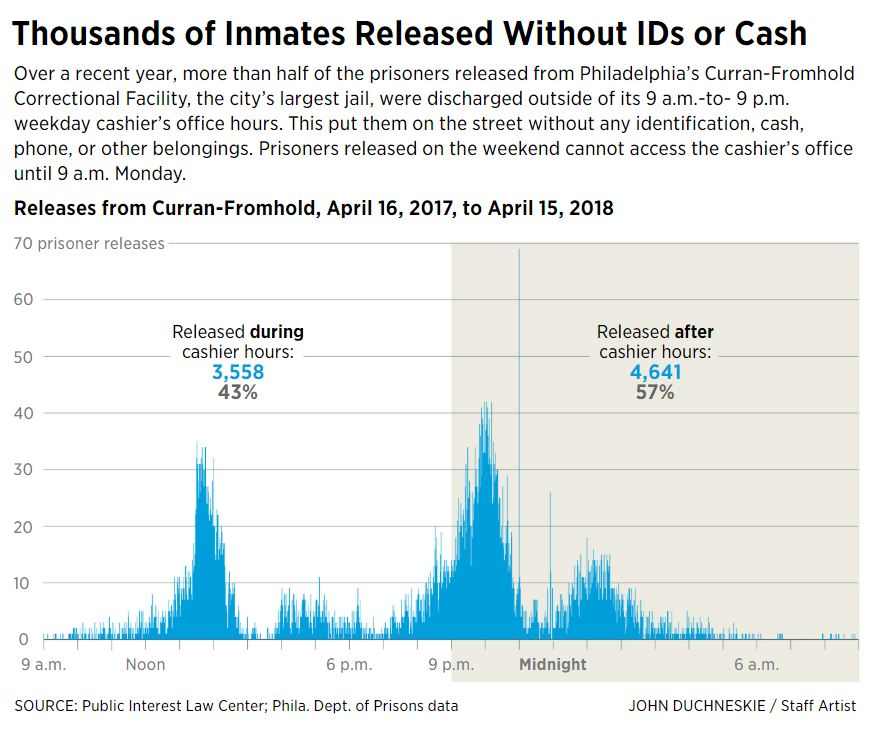 The Inquirer released a graph prepared with data we obtained showing that most inmates were released when the cashier office was closed