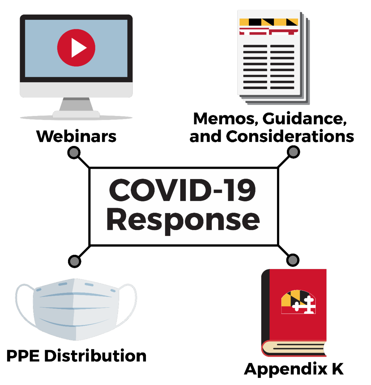 """Graphic representing DDA's COVID-19 response including icons for """"Webinars"""", """"Memos, Guidance and Considerations"""", """"PPE Distribution"""", and """"Appendix K""""."""
