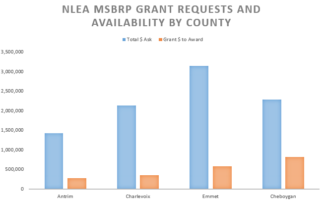 MSBRP grant money requested vs available graph