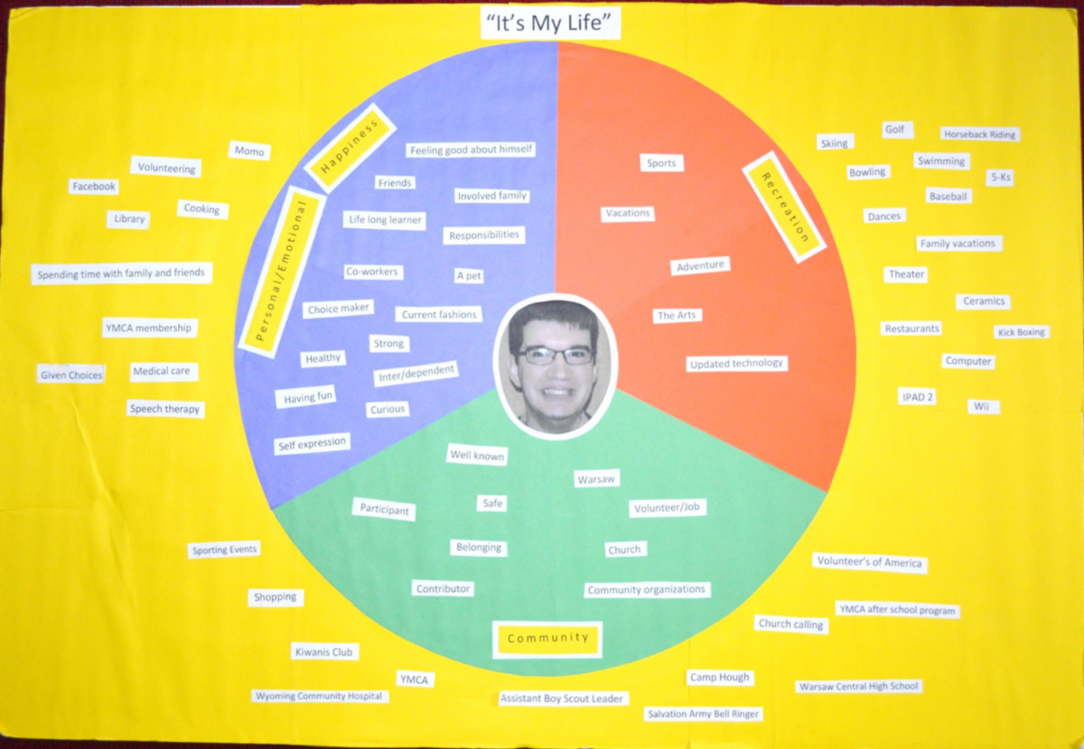 Poster showing person at the center of a circle of hopes and goals for their future