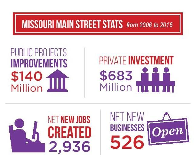 MO Main Street Stats 2016