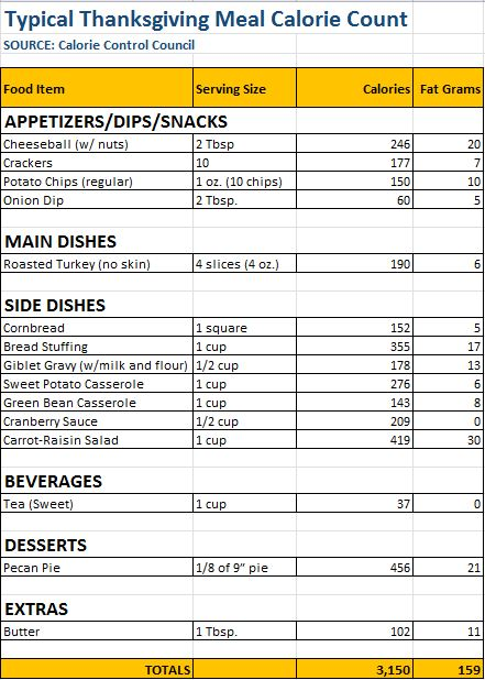 Holiday meal calorie count