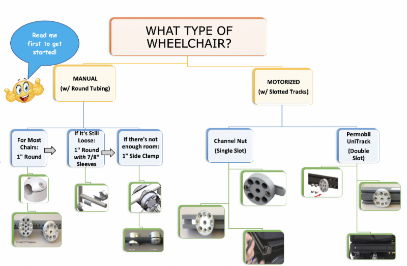 ConnectIt wheelchair Guide