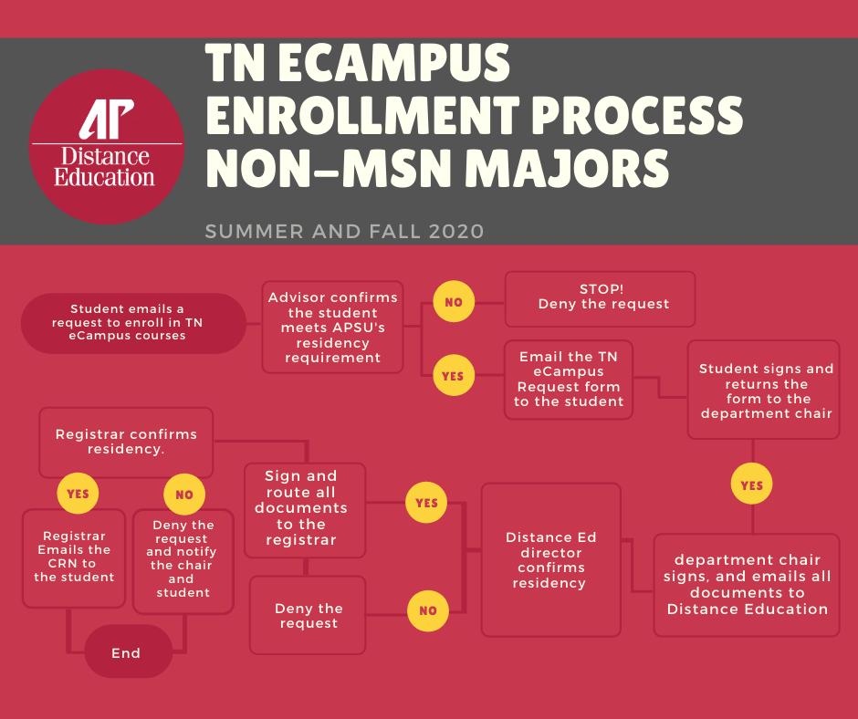 tn ecampus enrollment process click here for more information