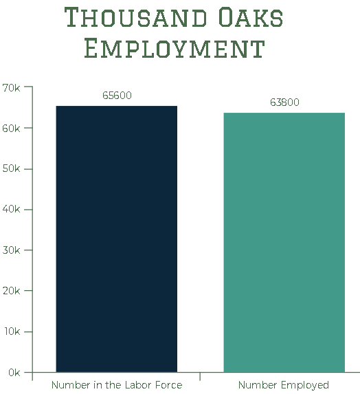 Labor Market Chart