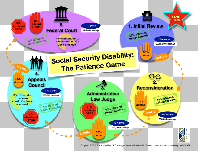 explains why applying for social security disability takes so long