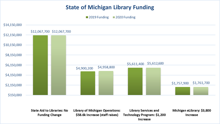 State Aid to Libraries 2019: $12,067,700 2020: $12,067,700 no change in funding Library of Michigan Operations 2019: $4,900,200 2020: $4,958,800 $58,600 increase  (2% raise for all Library of Michigan staff) Library Services and Technology Program 2019: