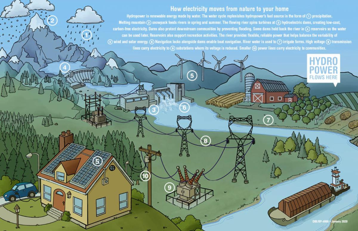 An illustration showing how electricity moves from nature to your home.